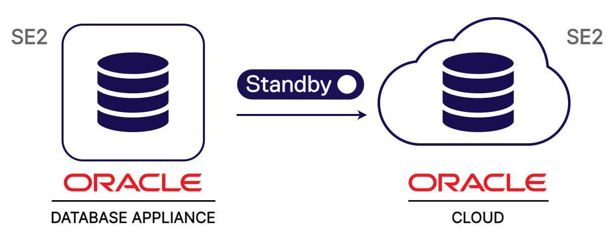Diagram - ODA to Cloud